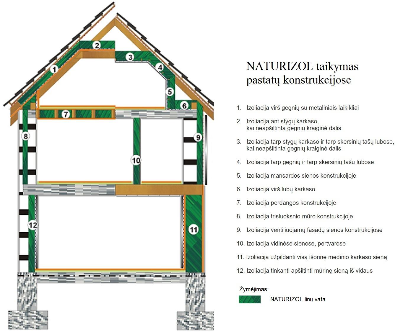 naturizol-taikymas-1